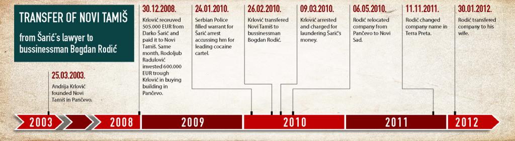Timeline Novi Tamiš