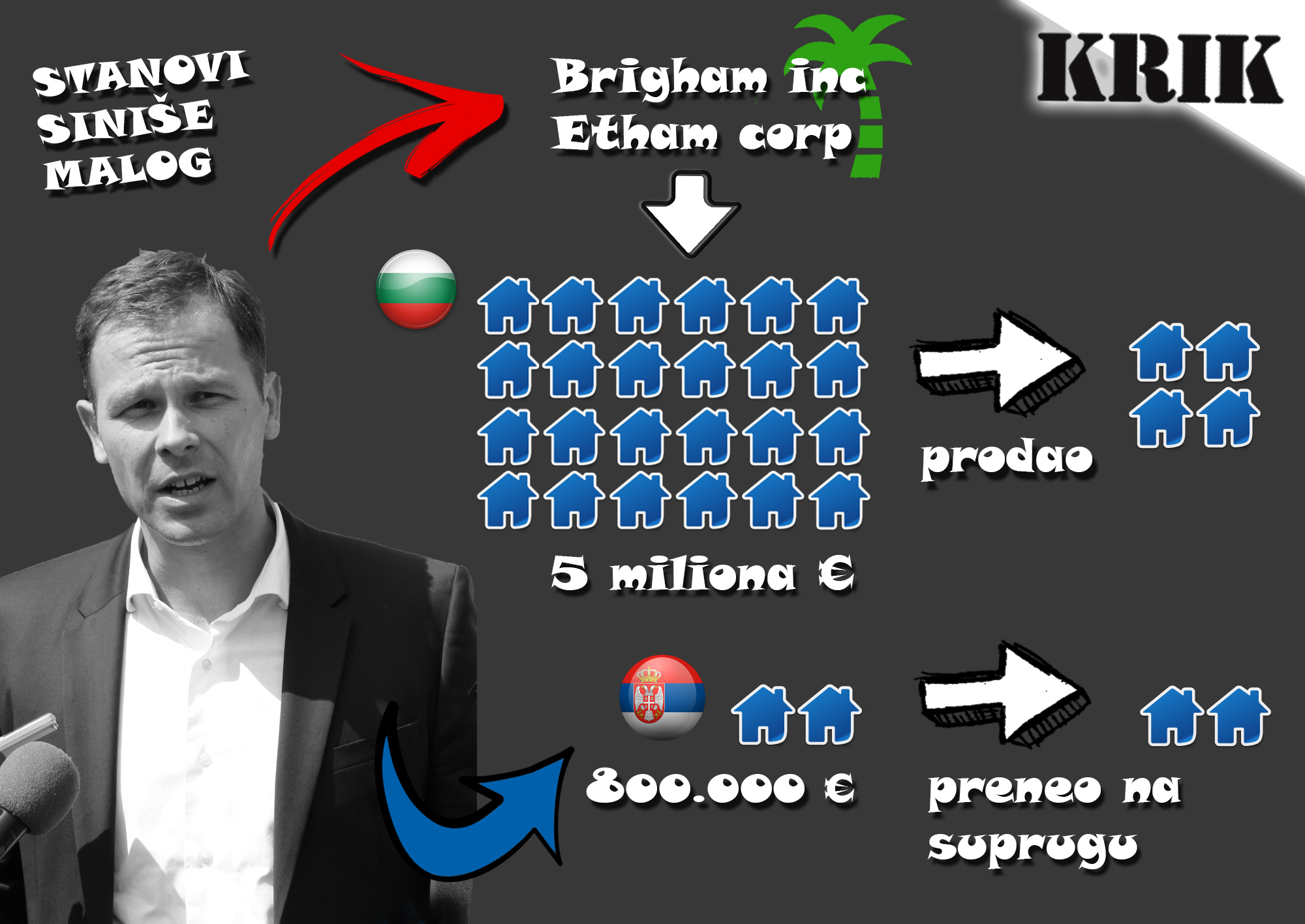 Sinisa Mali_graficki prikaz KRIK.rs