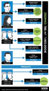 Grafički prikaz imovine (klikni za uvećanje)